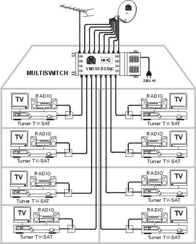 SMA TV ŞEMASI
